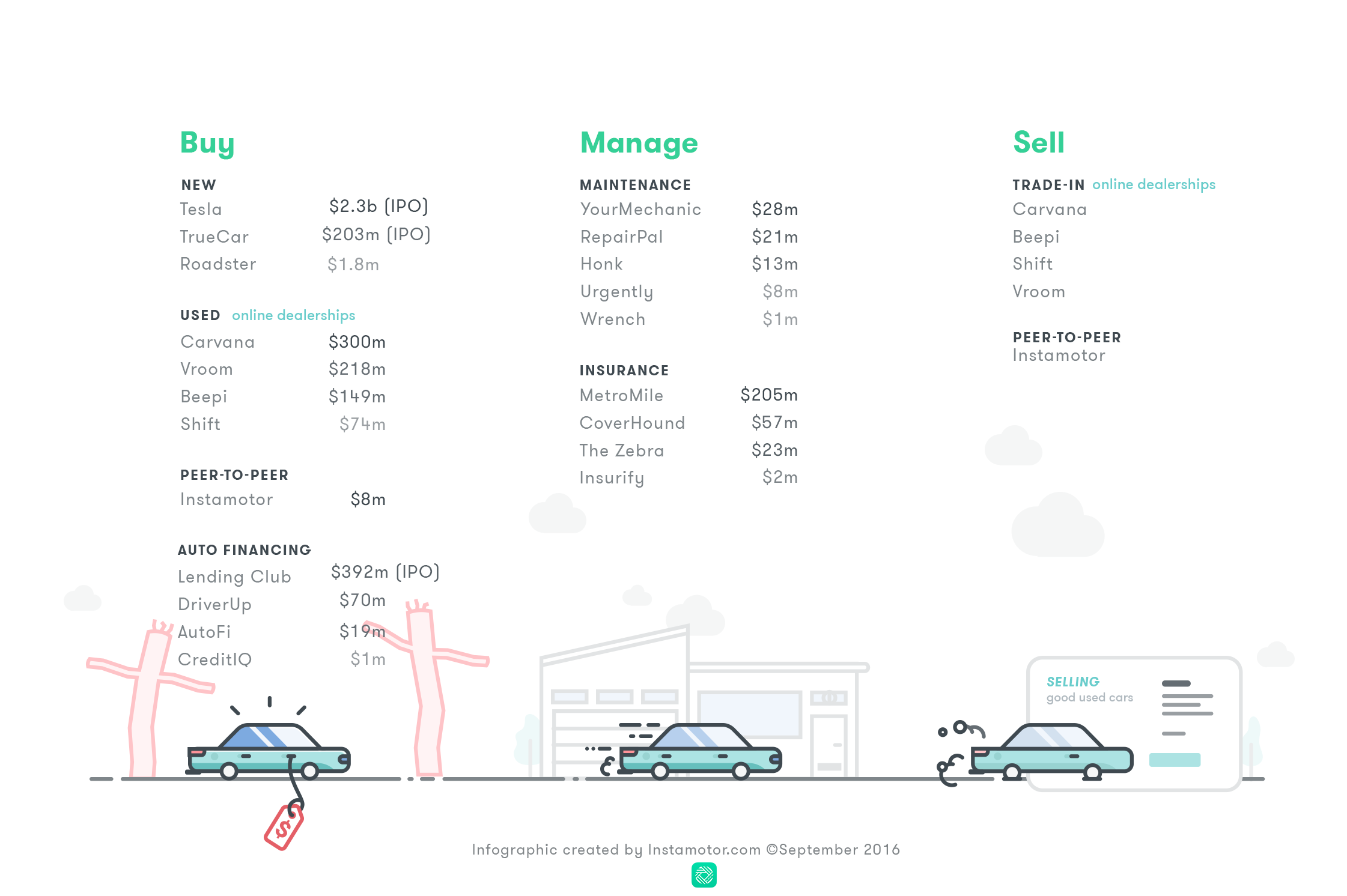 The State of Automotive Startups - 2016