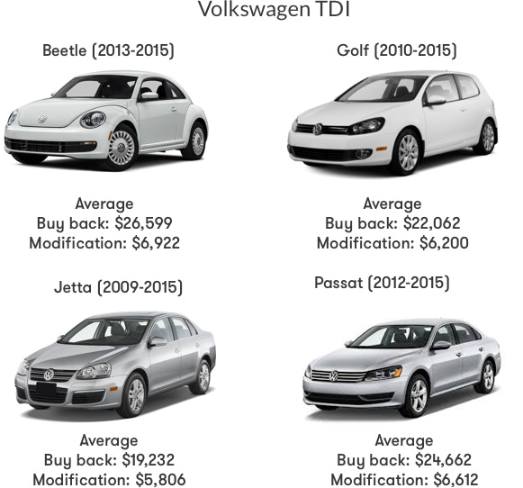 Audi Buyback Calculator >> How Much Are Owners Getting from VW Settlement & Buyback in the US | Instamotor