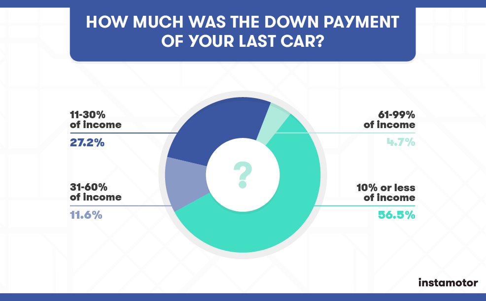 how to buy a car without paying interest