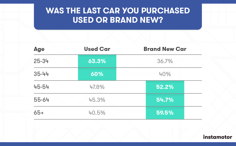 2017 Car Shopping Trend Report How Prepared Are Consumers