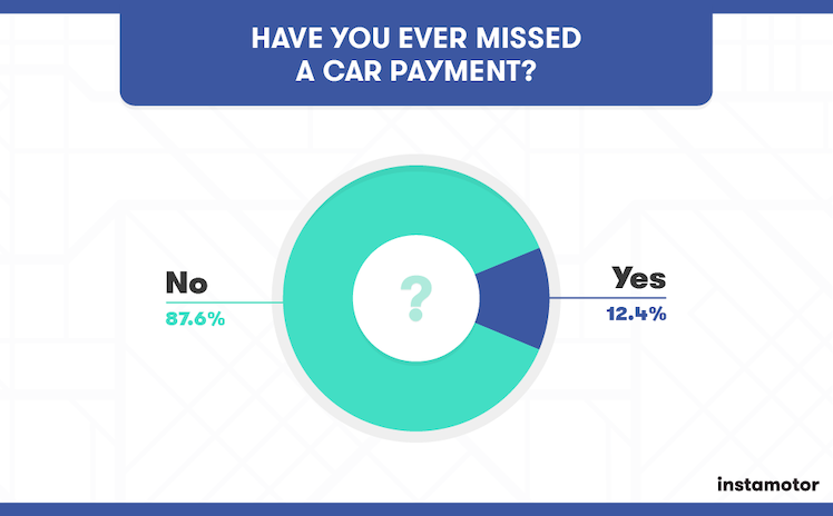How Much Used Car Loan Can You Afford
