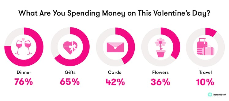 Study Men Feel More Obligated To Spend Money On Valentine S Day Instamotor